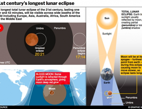 Longest lunar eclipse