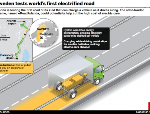 Sweden's electrified road project