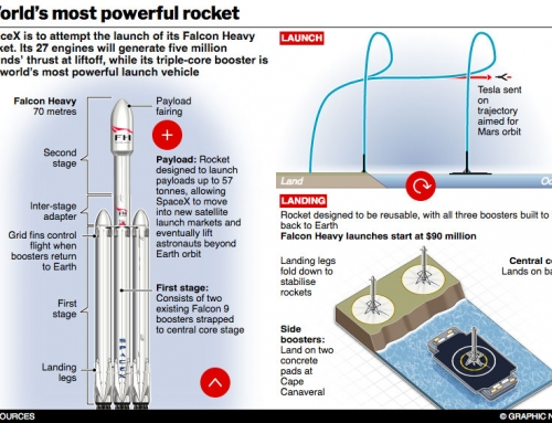 World's most powerful rocket